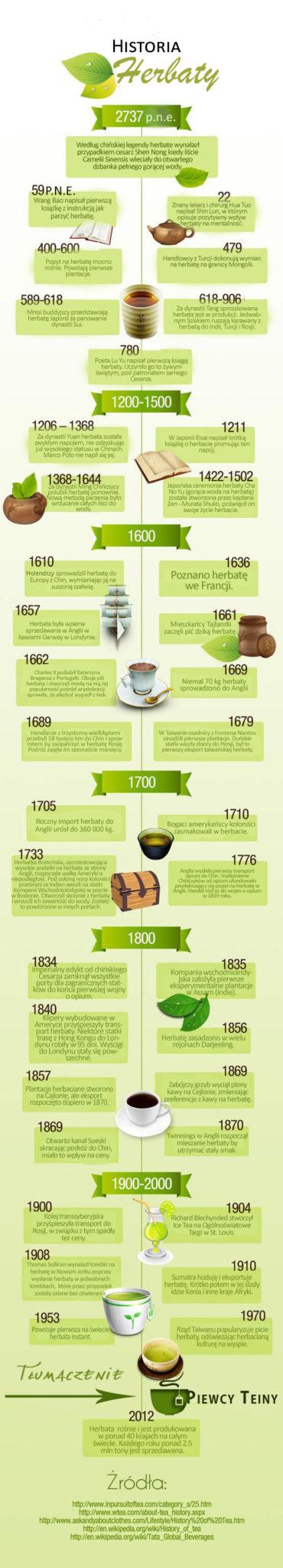 infografika_hist_herbaty